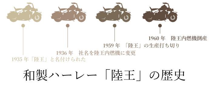 和製ハーレー「陸王」の歴史
